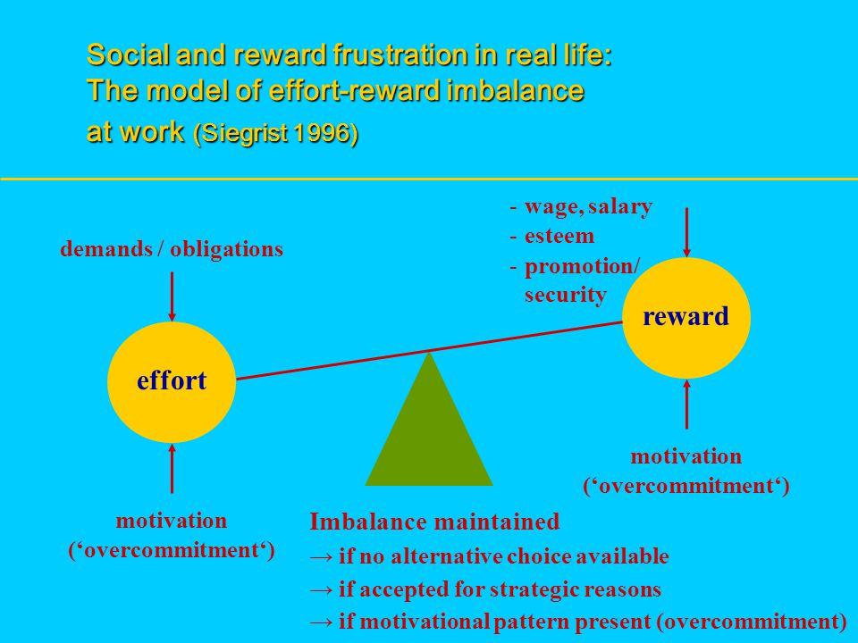 effort reward demands / obligations - wage, salary - esteem - promotion/ security motivation ('overcommitment') motivation ('overcommitment') Imbalanc