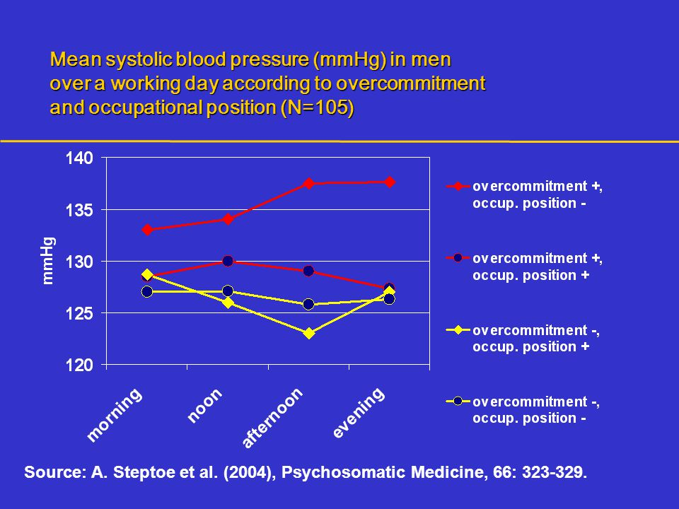 Source: A. Steptoe et al. (2004), Psychosomatic Medicine, 66: 323-329. Mean systolic blood pressure (mmHg) in men over a working day according to over