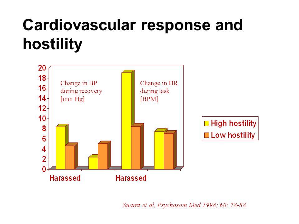 Cardiovascular response and hostility Change in BP during recovery [mm Hg] Change in HR during task [BPM] Suarez et al, Psychosom Med 1998; 60: 78-88