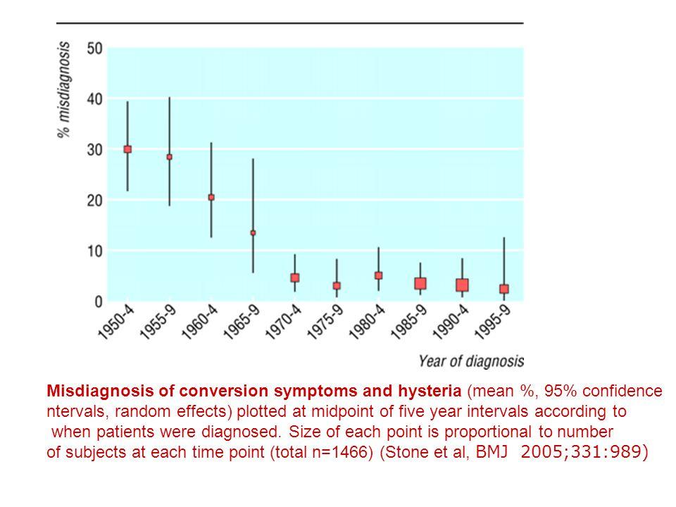 Somatoforme tilstander: Nevrobiologi •Psykiske sykdommer: nevrobiologi som også impliserer somatiske symptomer / syndromer