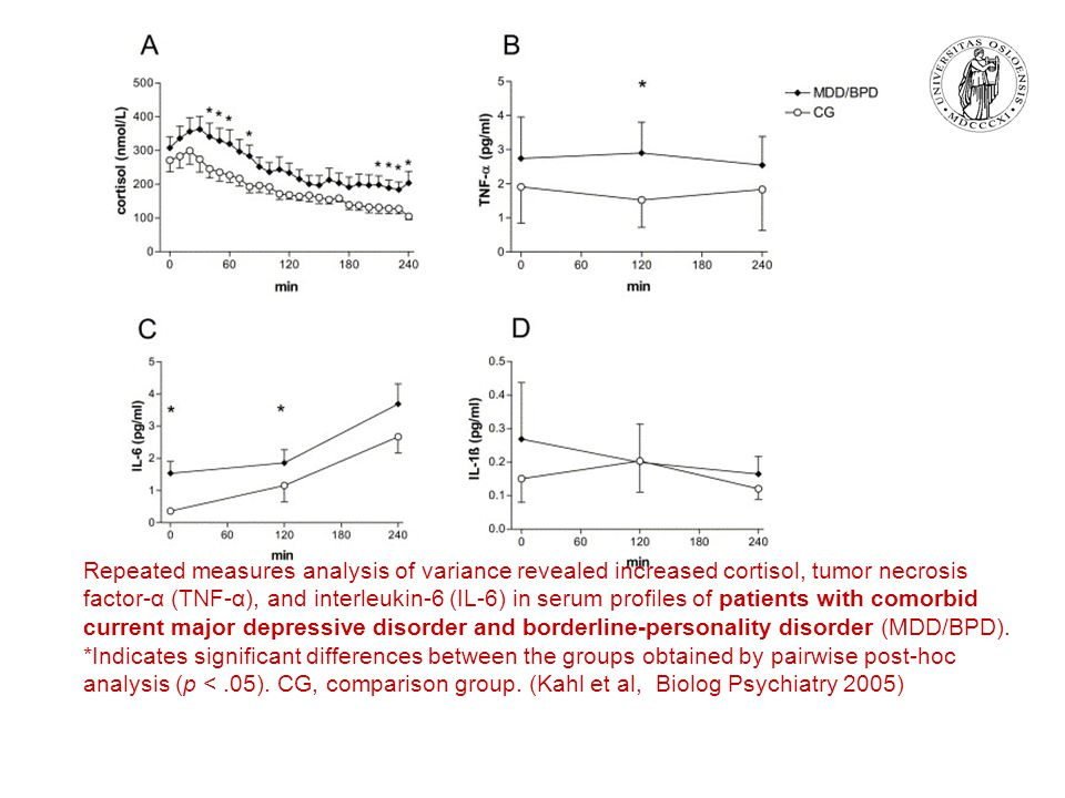 Repeated measures analysis of variance revealed increased cortisol, tumor necrosis factor-α (TNF-α), and interleukin-6 (IL-6) in serum profiles of patients with comorbid current major depressive disorder and borderline-personality disorder (MDD/BPD).