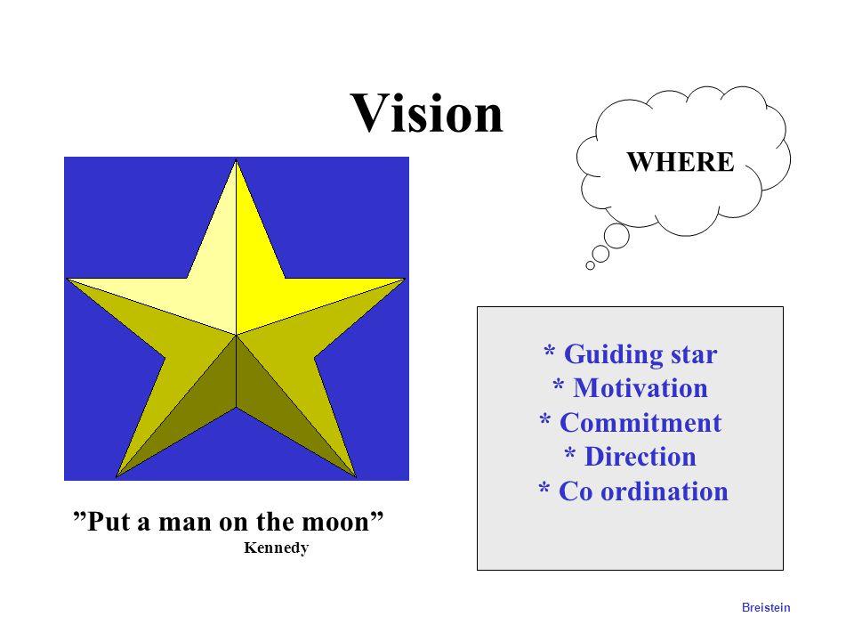 Vision, Mission, Strategy Breistein