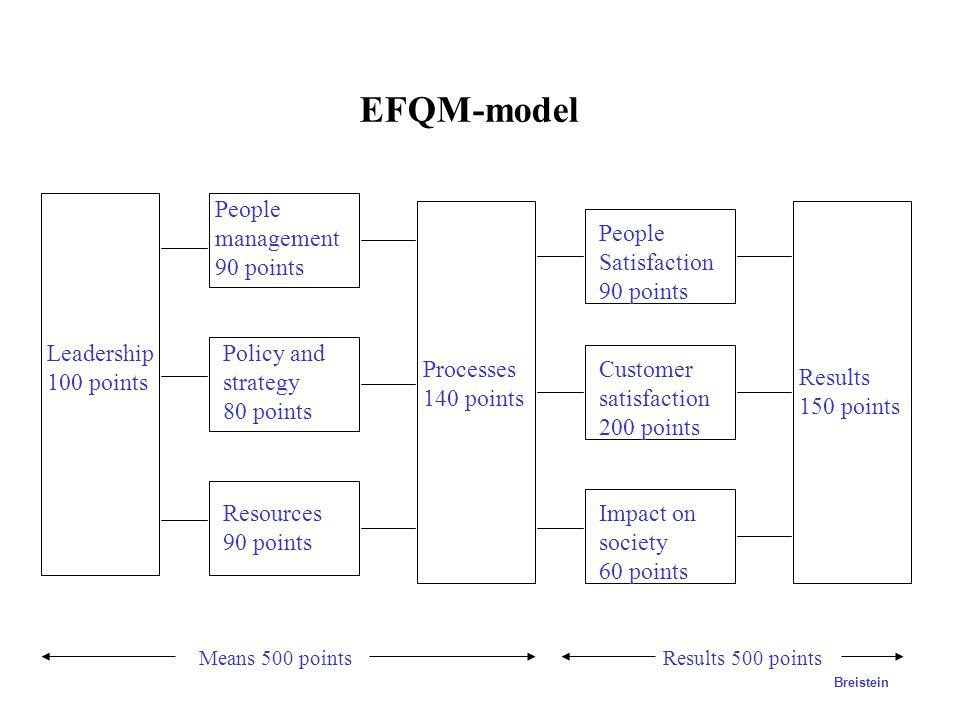 Performance management Strategi Måle- parametre Rapportering Analyse Handlingsplaner Incentiver Arbeids- prosesser Finansielle data Operasjonelle data