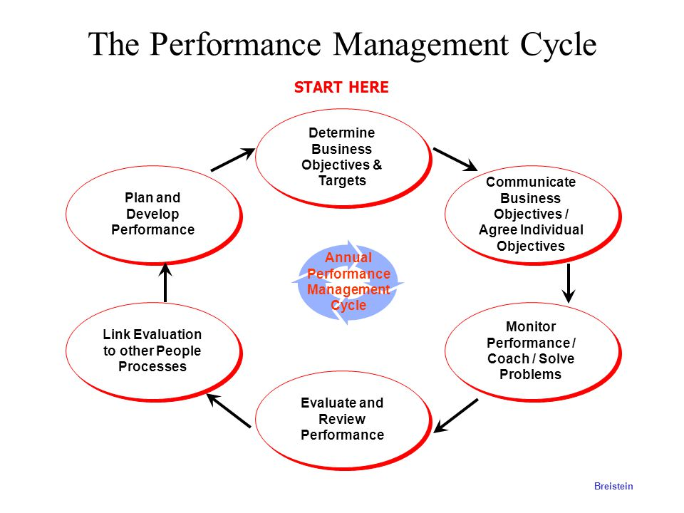 Our Research Has Identified Four Barriers to Strategic Implementation Today's management systems, built around the budget, were designed to meet the n