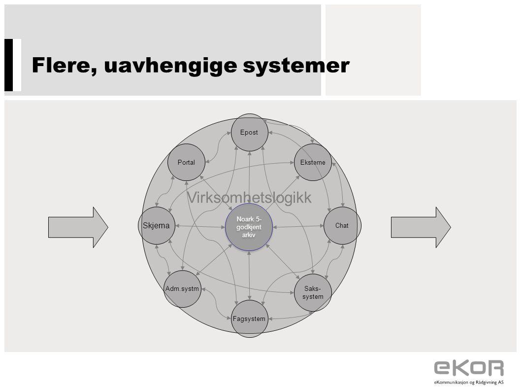 Flere, uavhengige systemer Virksomhetslogikk Portal Epost Eksterne Chat Saks- system Fagsystem Adm.systm Skjema Noark 5- godkjent arkiv