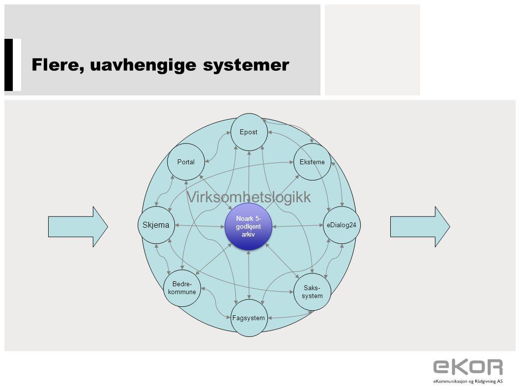 Flere, uavhengige systemer Virksomhetslogikk Portal Epost Eksterne eDialog24 Saks- system Fagsystem Bedre- kommune Skjema Noark 5- godkjent arkiv