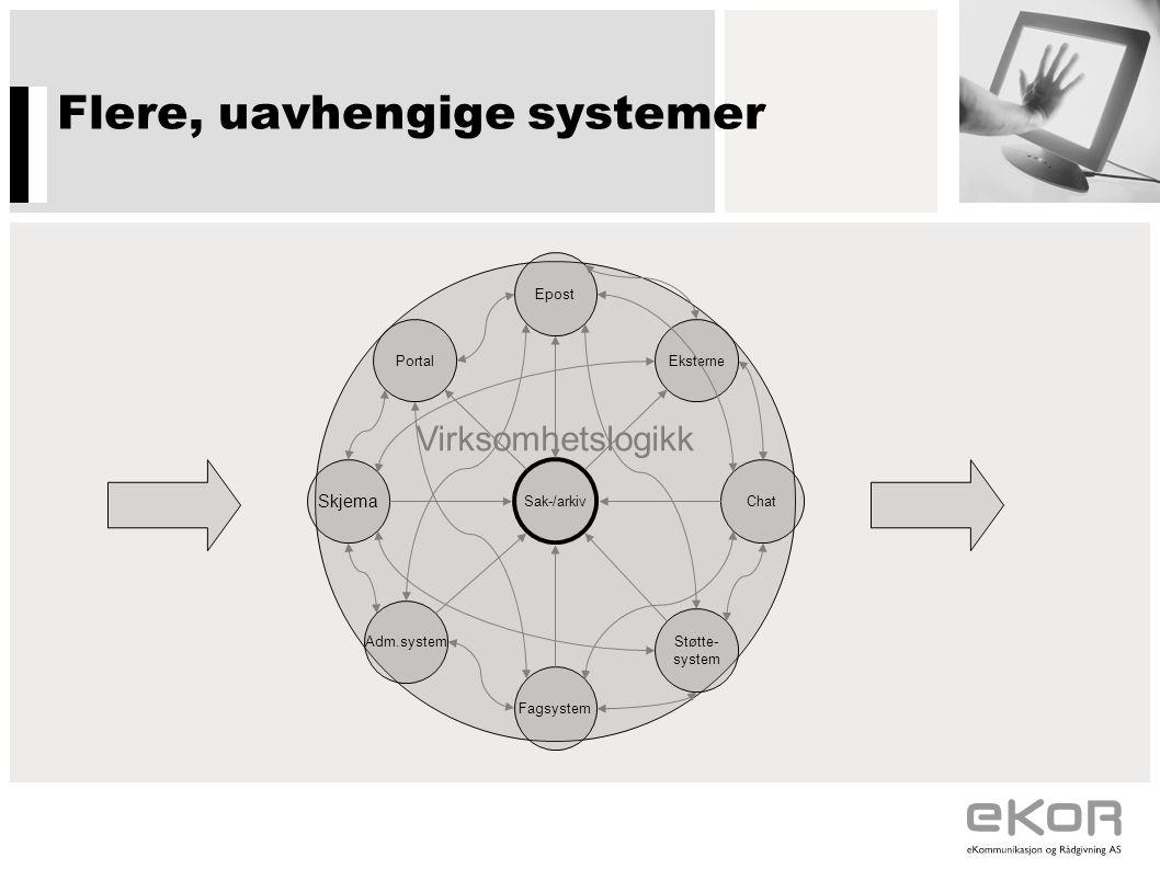 Flere, uavhengige systemer Virksomhetslogikk Portal Epost Eksterne Chat Støtte- system Fagsystem Adm.system Skjema Sak-/arkiv