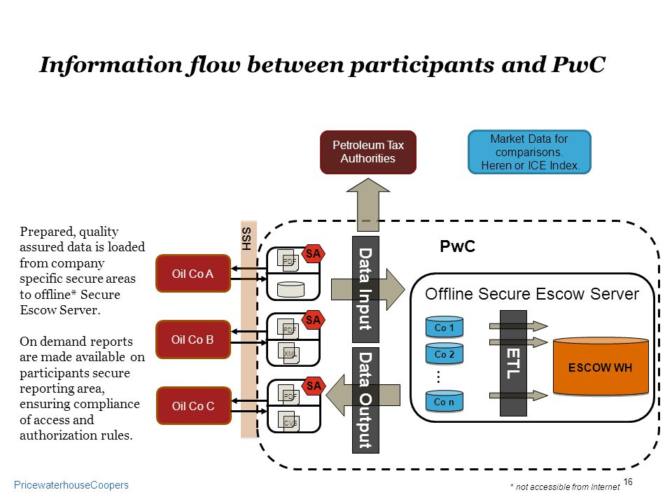PricewaterhouseCoopers Information flow between participants and PwC Offline Secure Escow Server PwC ESCOW WH Co 1 Co 2 Co n … Petroleum Tax Authorities Market Data for comparisons.