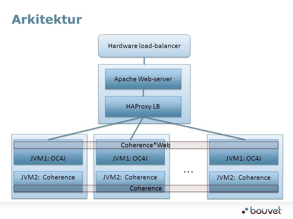 Arkitektur Hardware load-balancer Apache Web-server HAProxy LB JVM1: OC4J JVM2: Coherence JVM1: OC4J JVM2: Coherence JVM1: OC4J JVM2: Coherence...