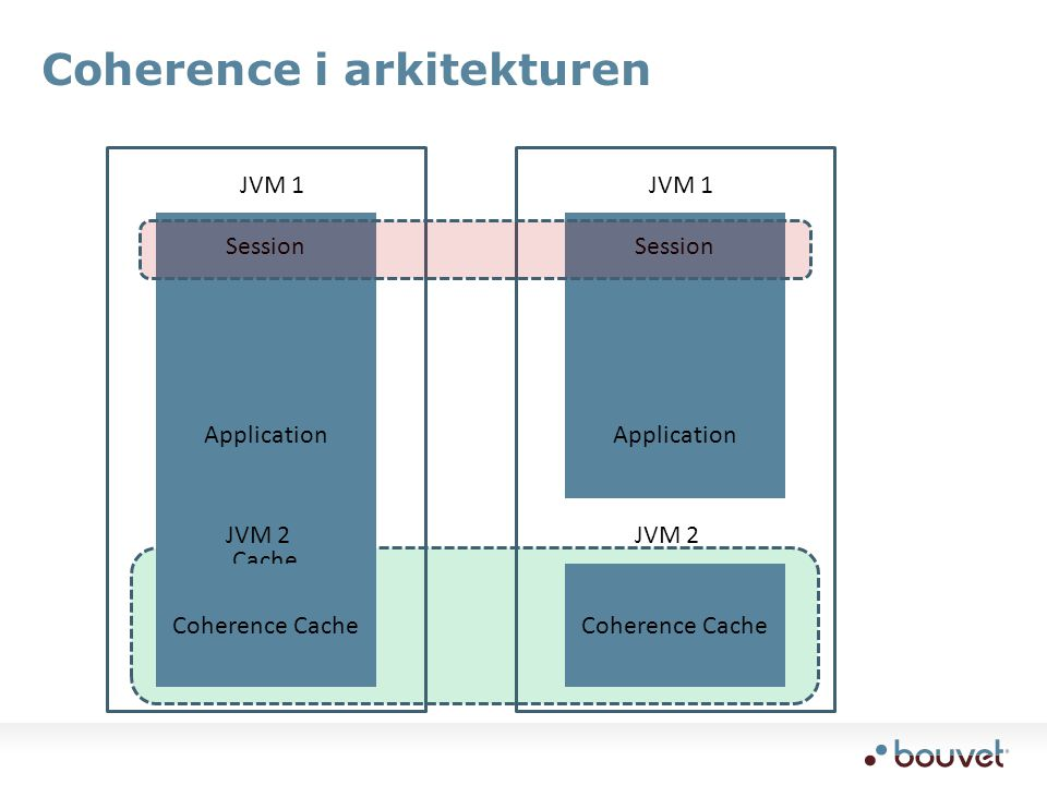 Coherence i arkitekturen Session Application JVM 1 Cache JVM 2 Session Application JVM 1 Coherence Cache JVM 2 Coherence Cache