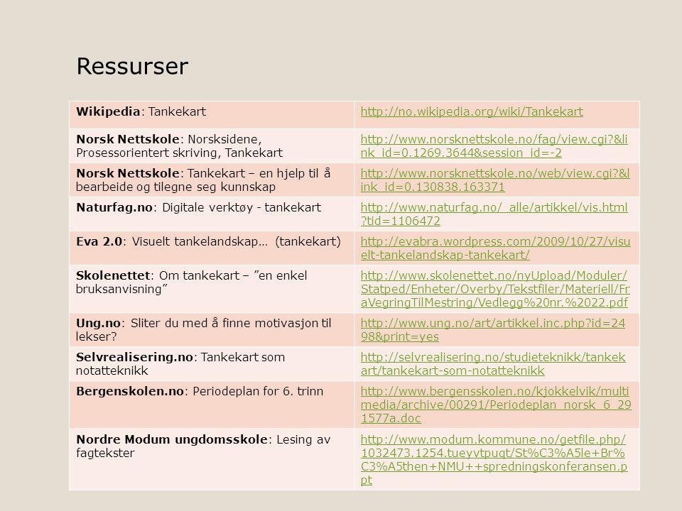 Wikipedia: Tankekarthttp://no.wikipedia.org/wiki/Tankekart Norsk Nettskole: Norsksidene, Prosessorientert skriving, Tankekart http://www.norsknettskol