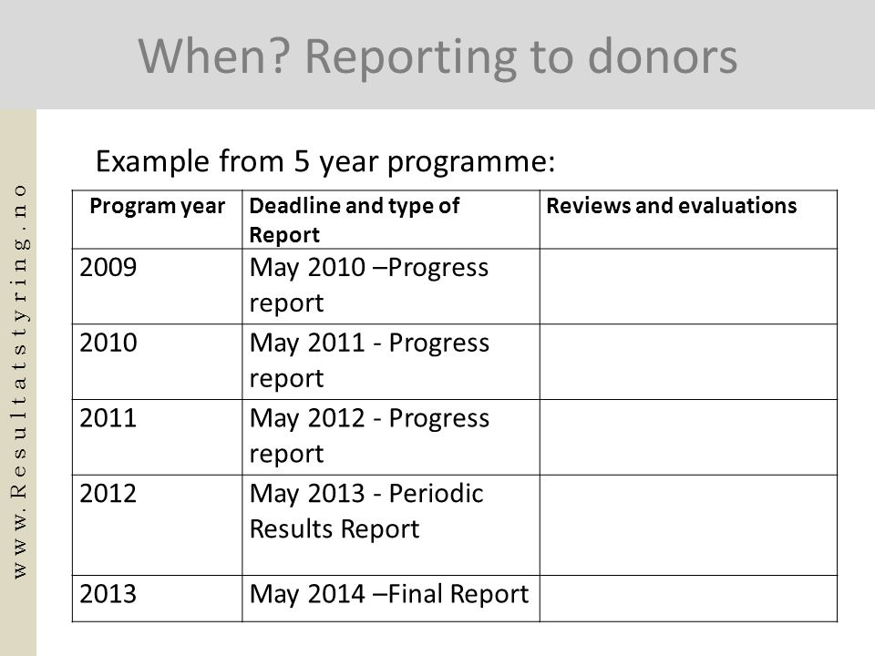 When? Reporting to donors Program yearDeadline and type of Report Reviews and evaluations 2009May 2010 –Progress report 2010May 2011 - Progress report
