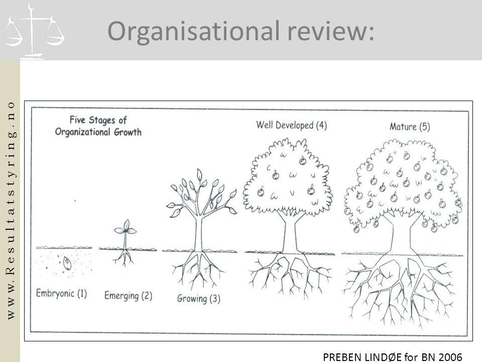 Organisational review: w w w. R e s u l t a t s t y r i n g. n o PREBEN LINDØE for BN 2006