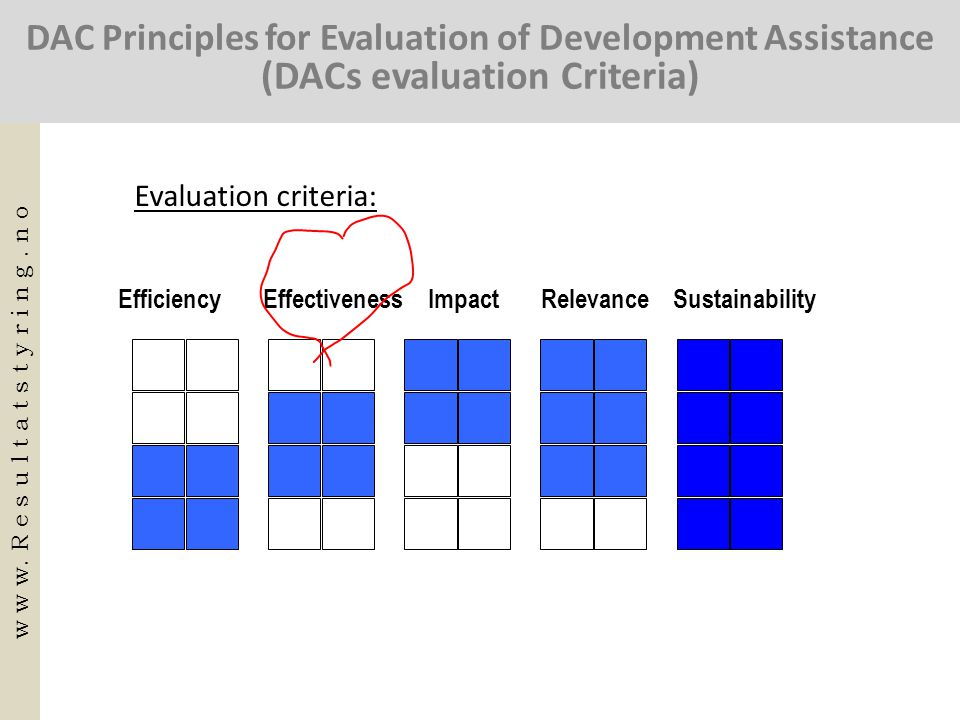 DAC Principles for Evaluation of Development Assistance (DACs evaluation Criteria) Efficiency Effectiveness Impact Relevance Sustainability Evaluation