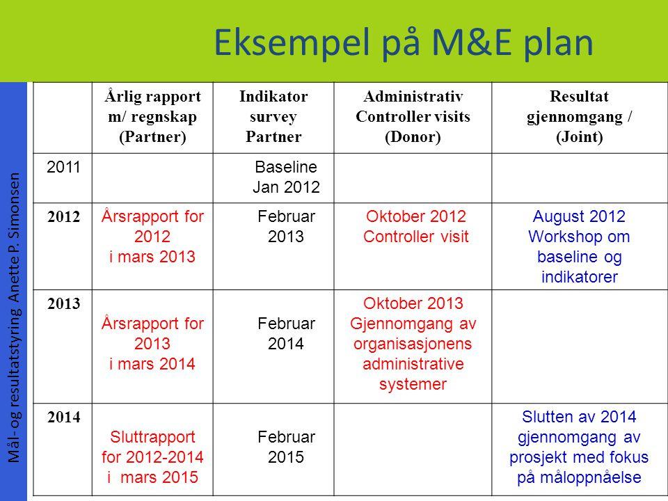 Eksempel på M&E plan Mål- og resultatstyring Anette P. Simonsen Årlig rapport m/ regnskap (Partner) Indikator survey Partner Administrativ Controller