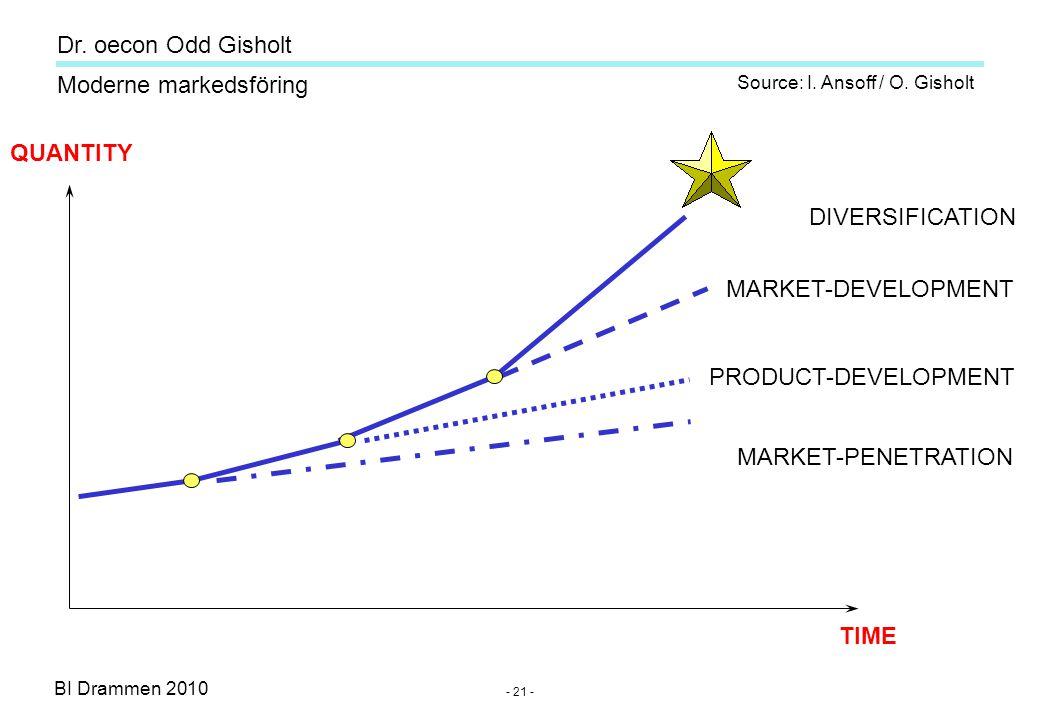 Dr. oecon Odd Gisholt - 20 - BI Drammen 2010 Moderne markedsföring Strategic marketing (Long term / corporate level) Image / positioning Market share