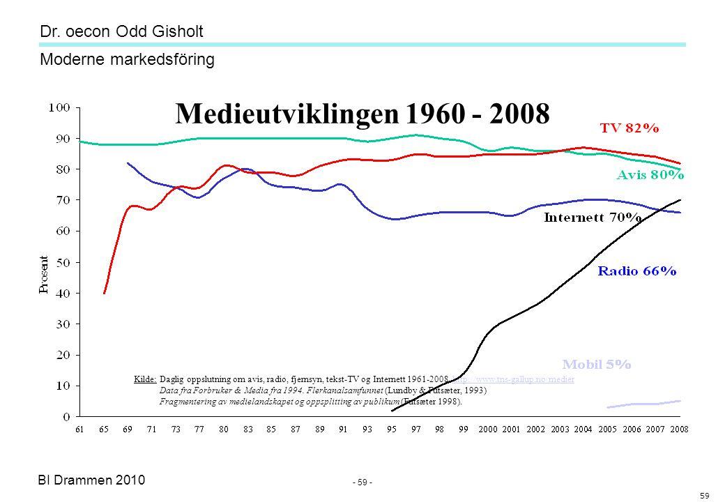 Dr. oecon Odd Gisholt - 58 - BI Drammen 2010 Moderne markedsföring