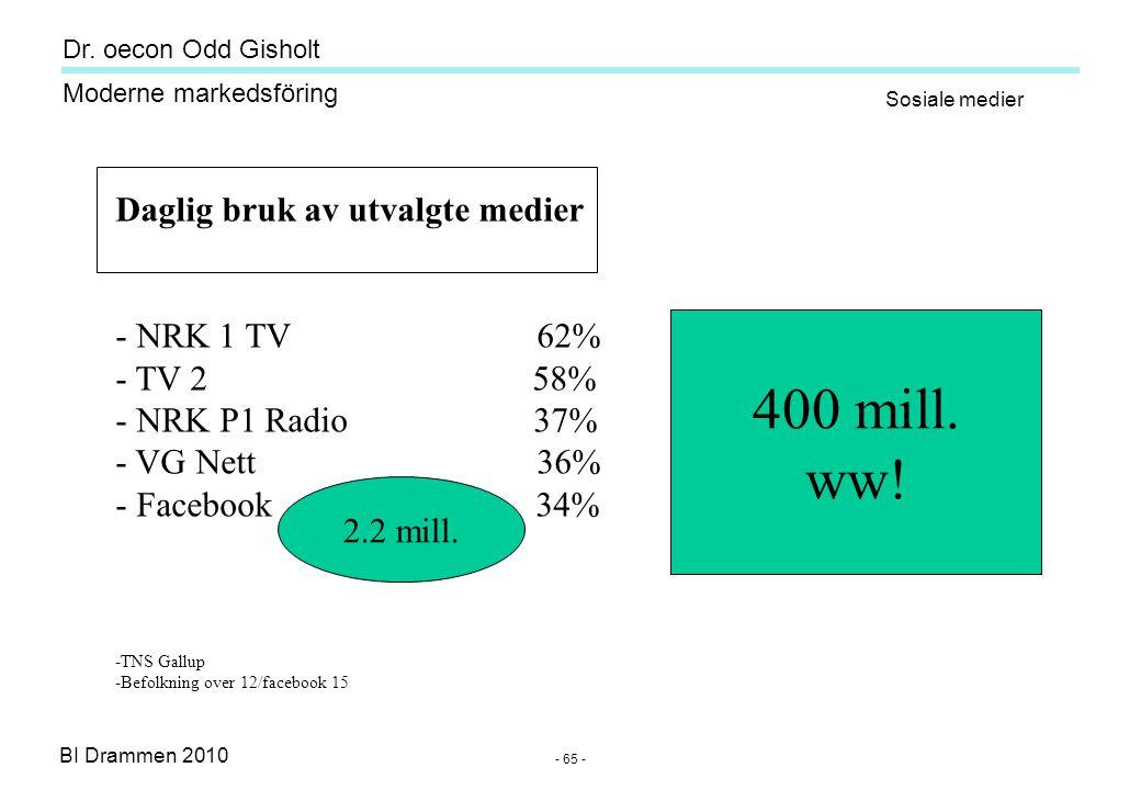 Dr. oecon Odd Gisholt - 64 - BI Drammen 2010 Moderne markedsföring Source: Odd Gisholt Forventningsnivå for IKT-produkter Hype-Curve of Social Media 2