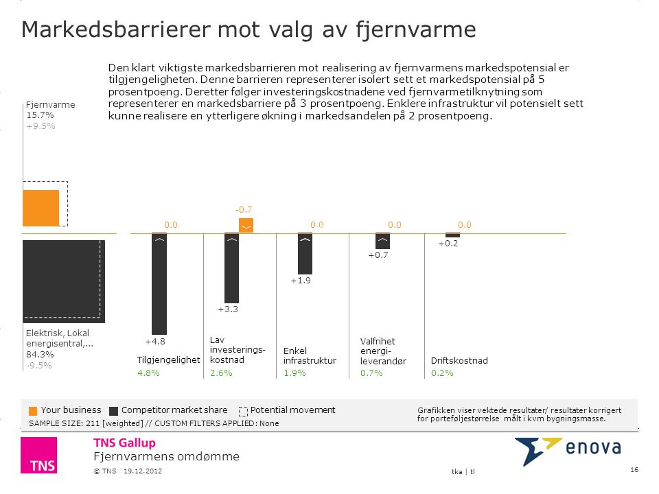 3.14 X AXIS 6.65 BASE MARGIN 5.95 TOP MARGIN 4.52 CHART TOP 11.90 LEFT MARGIN 11.90 RIGHT MARGIN Fjernvarmens omdømme © TNS 19.12.2012 tka | tl Marked