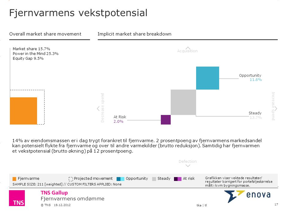 3.14 X AXIS 6.65 BASE MARGIN 5.95 TOP MARGIN 4.52 CHART TOP 11.90 LEFT MARGIN 11.90 RIGHT MARGIN Fjernvarmens omdømme © TNS 19.12.2012 tka | tl Fjernv