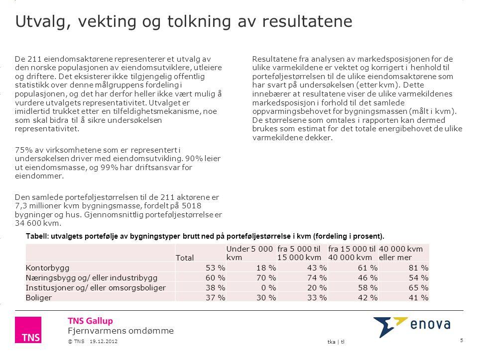 3.14 X AXIS 6.65 BASE MARGIN 5.95 TOP MARGIN 4.52 CHART TOP 11.90 LEFT MARGIN 11.90 RIGHT MARGIN Fjernvarmens omdømme © TNS 19.12.2012 tka   tl Markedsandel i dag 26 Varmepumpe 7.1% Elektrisk 68.1% Fjernvarme 15.7% Oljefyring 5.2% Lokal energisentral 3.9% Your businessOther brand s current market share SAMPLE SIZE: 211 [weighted] // CUSTOM FILTERS APPLIED: None Grafikken viser vektede resultater/ resultater korrigert for porteføljestørrelse målt i kvm bygningsmasse.