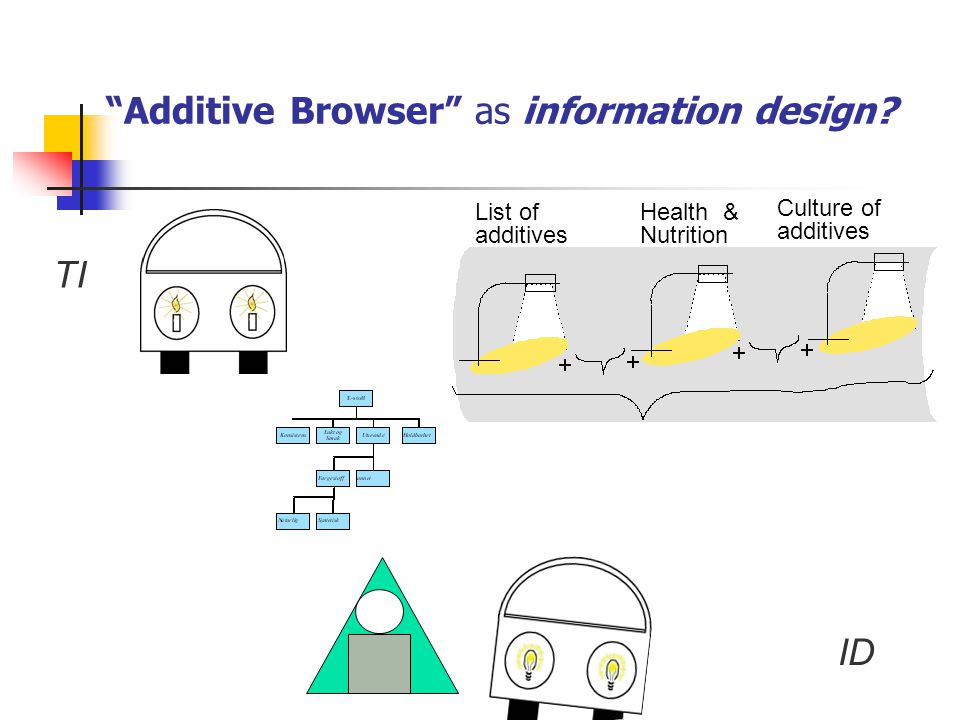 """Additive Browser"" as information design? TI ID List of additives Culture of additives Health & Nutrition"