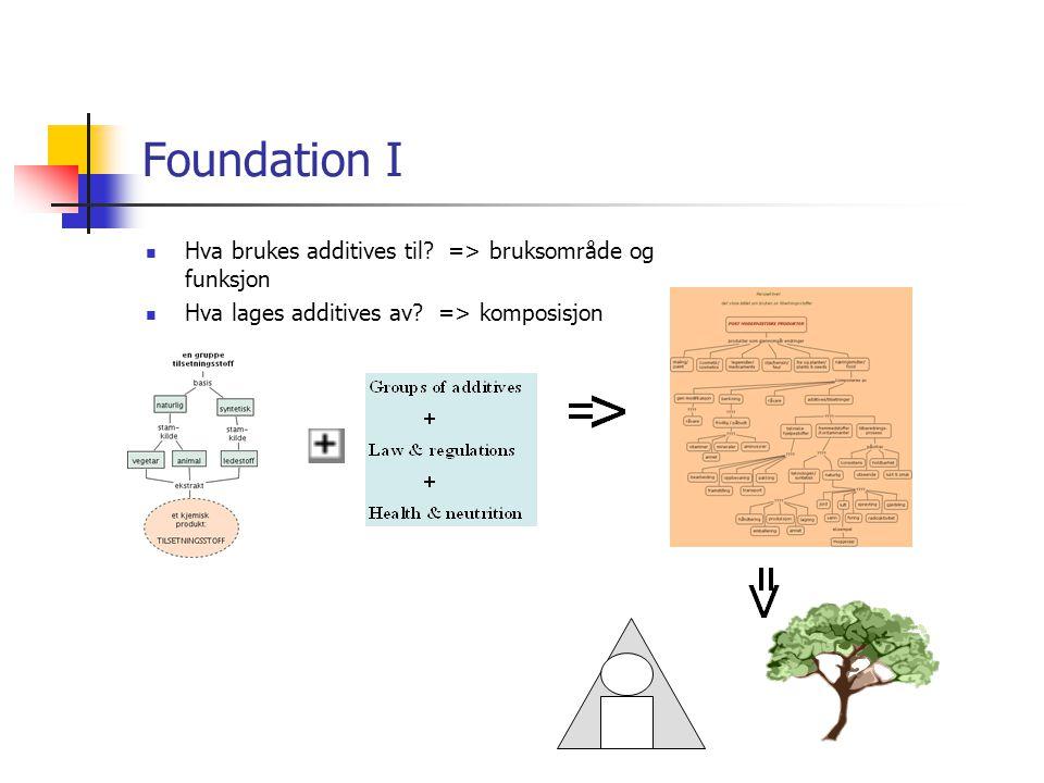 Foundation I  Hva brukes additives til. => bruksområde og funksjon  Hva lages additives av.