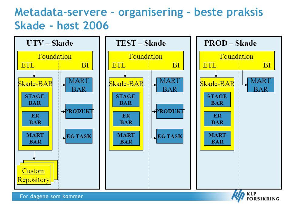 Metadata-servere – organisering – beste praksis Skade - høst 2006 UTV – Skade Foundation ETL BI Skade-BAR STAGE BAR ER BAR MART BAR Custom Repository