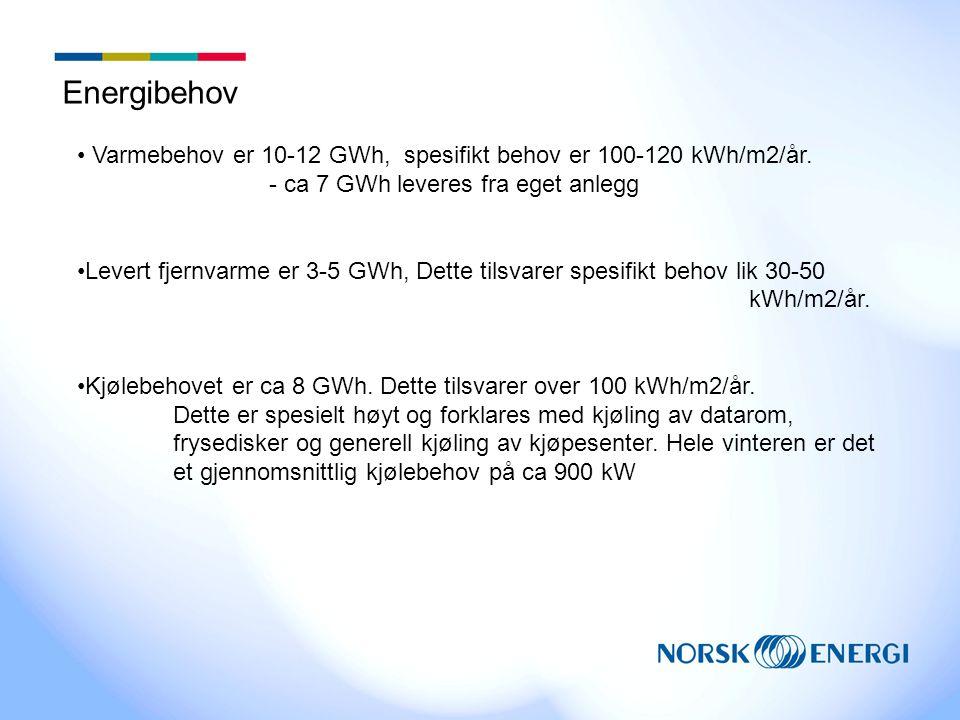 Energibehov • Varmebehov er 10-12 GWh, spesifikt behov er 100-120 kWh/m2/år.