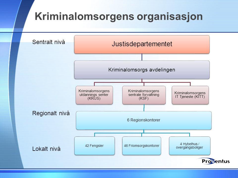 Kriminalomsorgens organisasjon Sentralt nivå Regionalt nivå Lokalt nivå