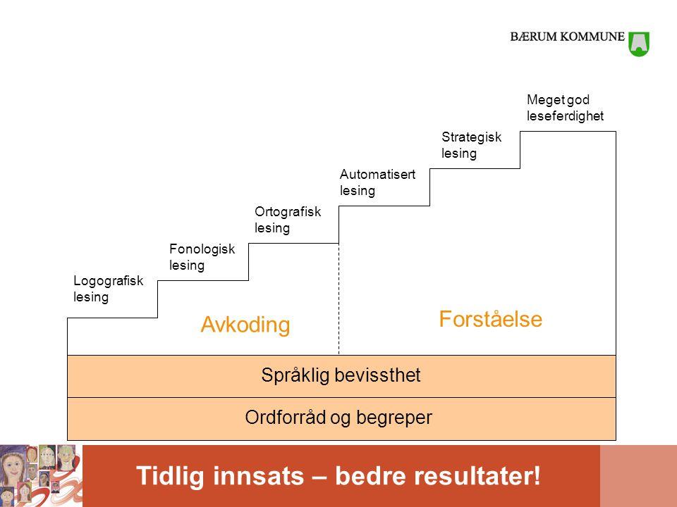 Tidlig innsats – bedre resultater! Språklig bevissthetOrdforråd og begreper Avkoding Forståelse Logografisk lesing Fonologisk lesing Ortografisk lesin