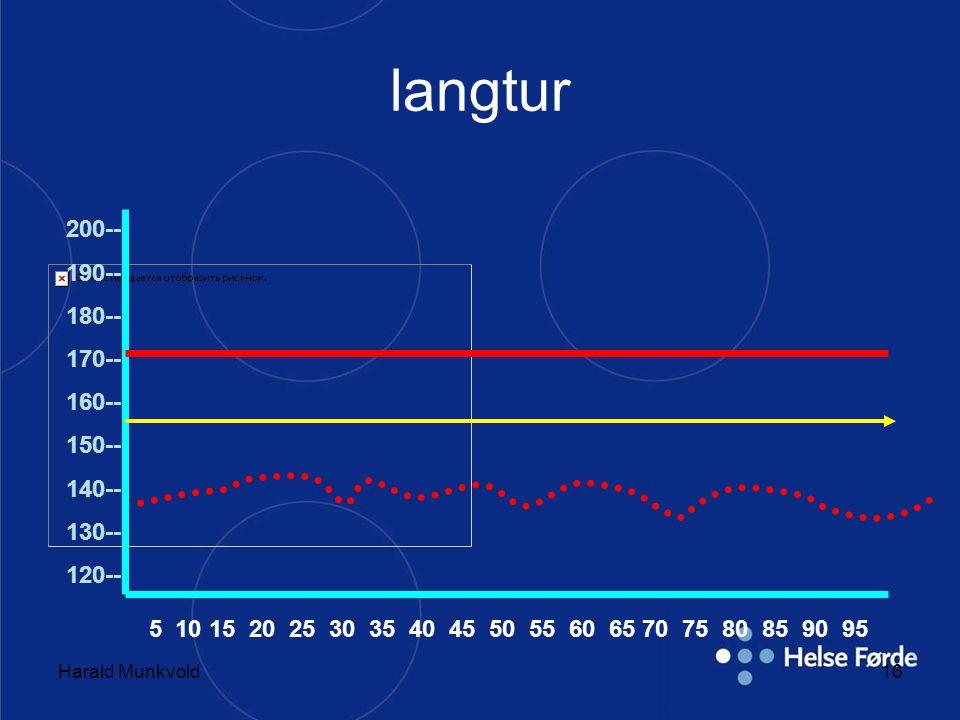 Harald Munkvold16 langtur 200-- 190-- 180-- 170-- 160-- 150-- 140-- 130-- 120-- 5 10 15 20 25 30 35 40 45 50 55 60 65 70 75 80 85 90 95