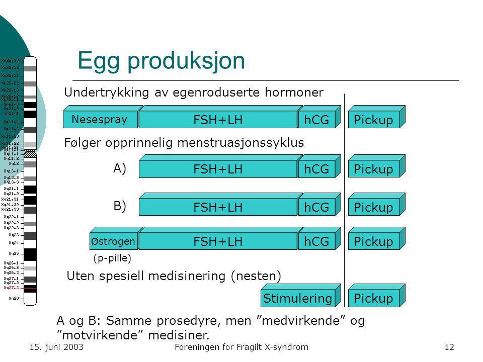 15. juni 2003Foreningen for Fragilt X-syndrom12 Østrogen Egg produksjon Nesespray FSH+LHhCG Stimulering Pickup Undertrykking av egenroduserte hormoner