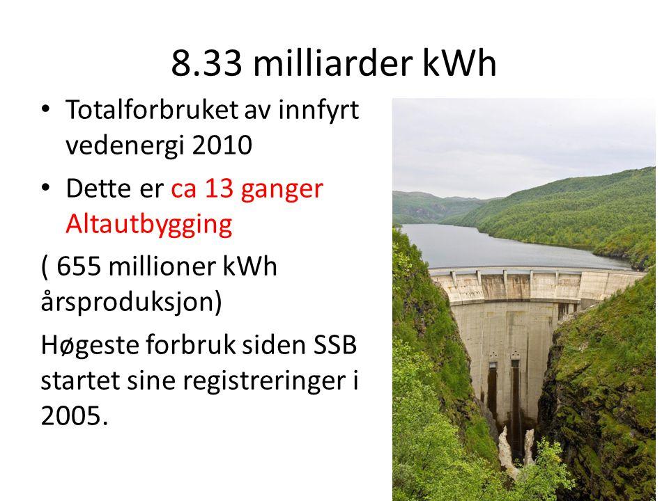 8.33 milliarder kWh • Totalforbruket av innfyrt vedenergi 2010 • Dette er ca 13 ganger Altautbygging ( 655 millioner kWh årsproduksjon) Høgeste forbruk siden SSB startet sine registreringer i 2005.