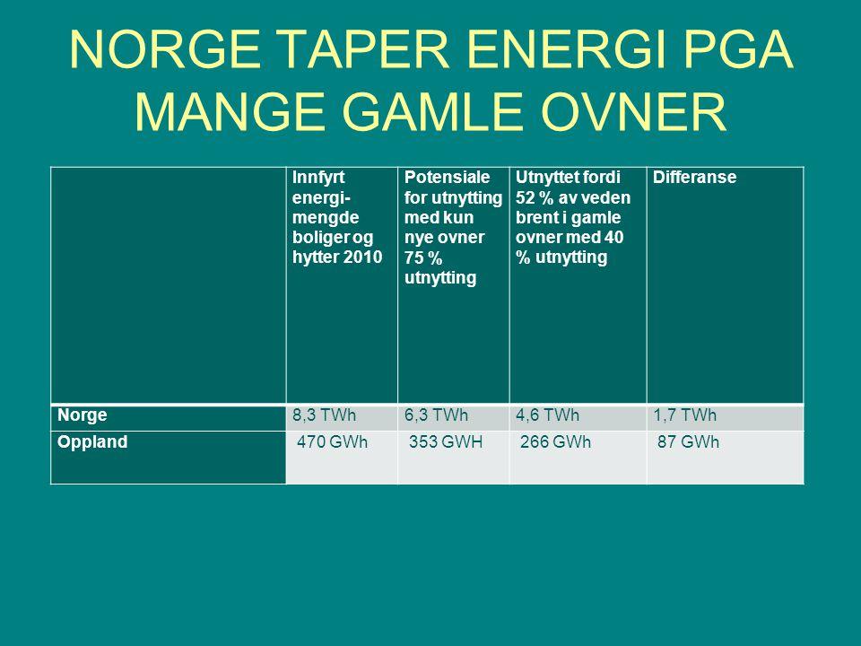 NORGE TAPER ENERGI PGA MANGE GAMLE OVNER Innfyrt energi- mengde boliger og hytter 2010 Potensiale for utnytting med kun nye ovner 75 % utnytting Utnyttet fordi 52 % av veden brent i gamle ovner med 40 % utnytting Differanse Norge8,3 TWh6,3 TWh4,6 TWh1,7 TWh Oppland 470 GWh 353 GWH 266 GWh 87 GWh