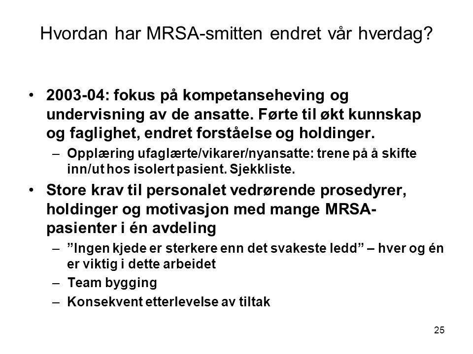 25 Hvordan har MRSA-smitten endret vår hverdag? •2003-04: fokus på kompetanseheving og undervisning av de ansatte. Førte til økt kunnskap og faglighet