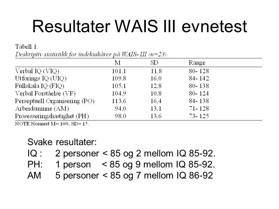 Resultater WAIS III evnetest Svake resultater: IQ : 2 personer < 85 og 2 mellom IQ 85-92. PH: 1 person < 85 og 9 mellom IQ 85-92. AM 5 personer < 85 o