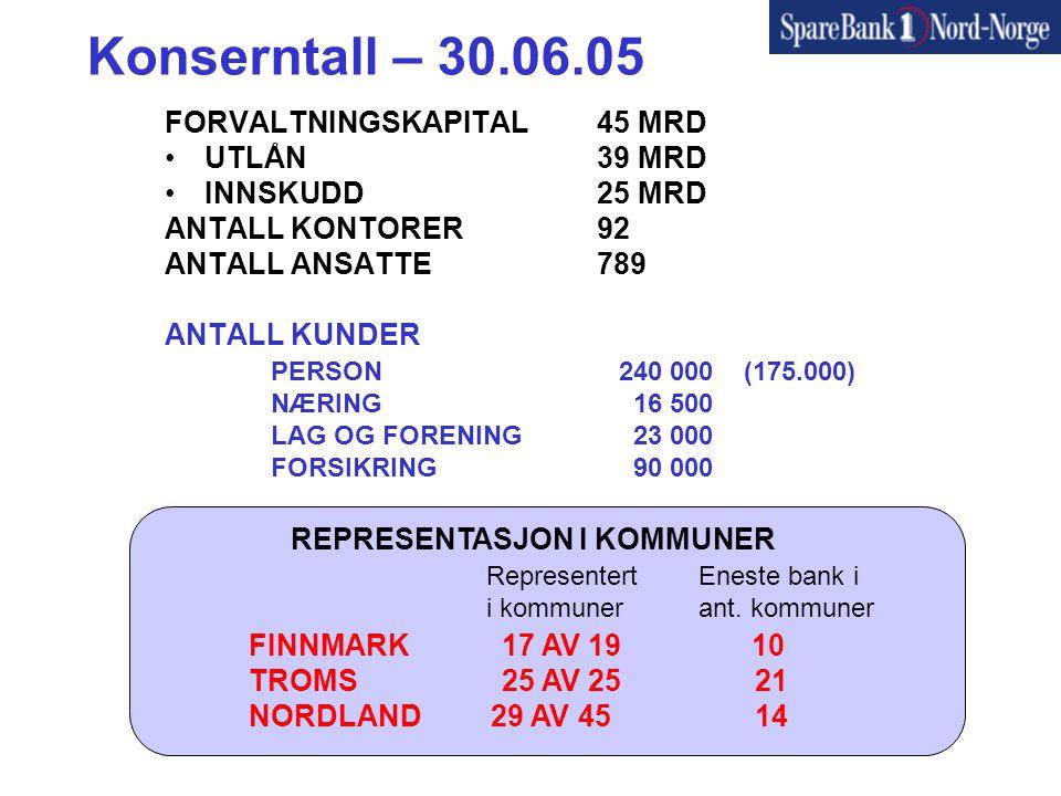 Konserntall – 30.06.05 FORVALTNINGSKAPITAL 45 MRD •UTLÅN 39 MRD •INNSKUDD 25 MRD ANTALL KONTORER 92 ANTALL ANSATTE 789 ANTALL KUNDER PERSON 240 000 (175.000) NÆRING 16 500 LAG OG FORENING 23 000 FORSIKRING 90 000 FINNMARK 17 AV 19 10 TROMS 25 AV 25 21 NORDLAND 29 AV 45 14 REPRESENTASJON I KOMMUNER RepresentertEneste bank i i kommunerant.