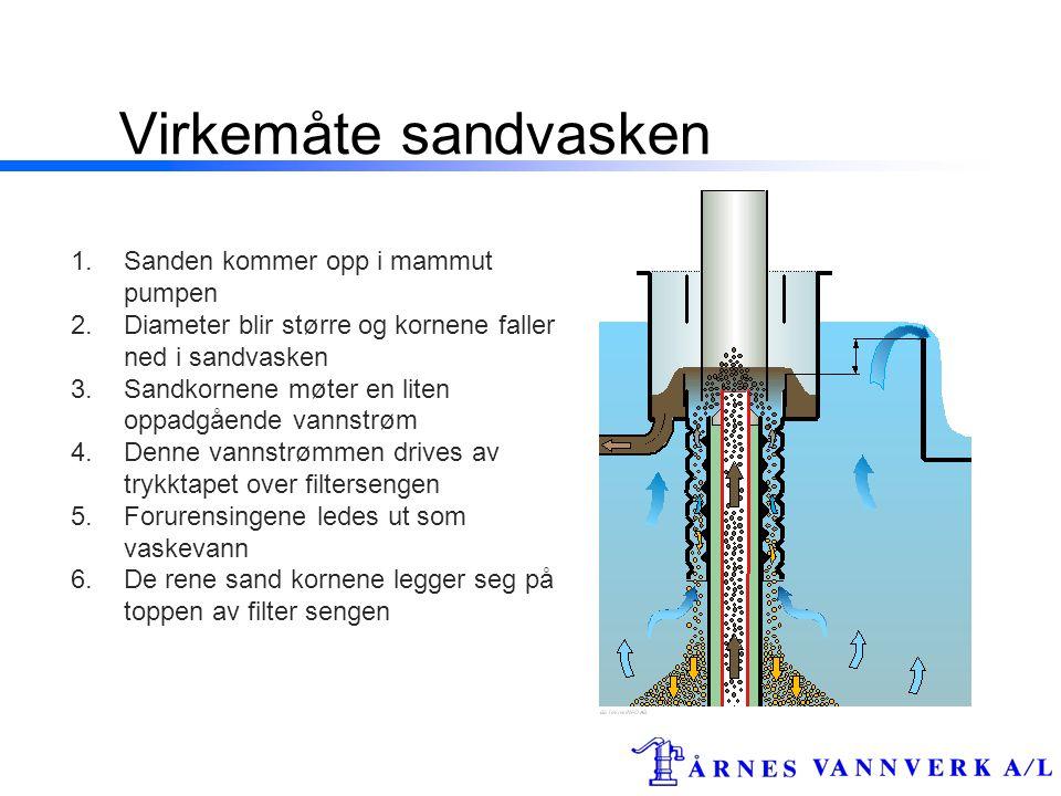 Virkemåte sandvasken 1.Sanden kommer opp i mammut pumpen 2.Diameter blir større og kornene faller ned i sandvasken 3.Sandkornene møter en liten oppadgående vannstrøm 4.Denne vannstrømmen drives av trykktapet over filtersengen 5.Forurensingene ledes ut som vaskevann 6.De rene sand kornene legger seg på toppen av filter sengen