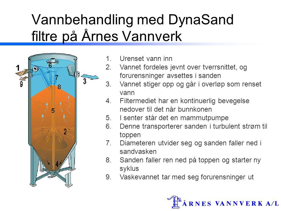Vannbehandling med DynaSand filtre på Årnes Vannverk 1.Urenset vann inn 2.Vannet fordeles jevnt over tverrsnittet, og forurensninger avsettes i sanden 3.Vannet stiger opp og går i overløp som renset vann 4.Filtermediet har en kontinuerlig bevegelse nedover til det når bunnkonen 5.I senter står det en mammutpumpe 6.Denne transporterer sanden i turbulent strøm til toppen 7.Diameteren utvider seg og sanden faller ned i sandvasken 8.Sanden faller ren ned på toppen og starter ny syklus 9.Vaskevannet tar med seg forurensninger ut