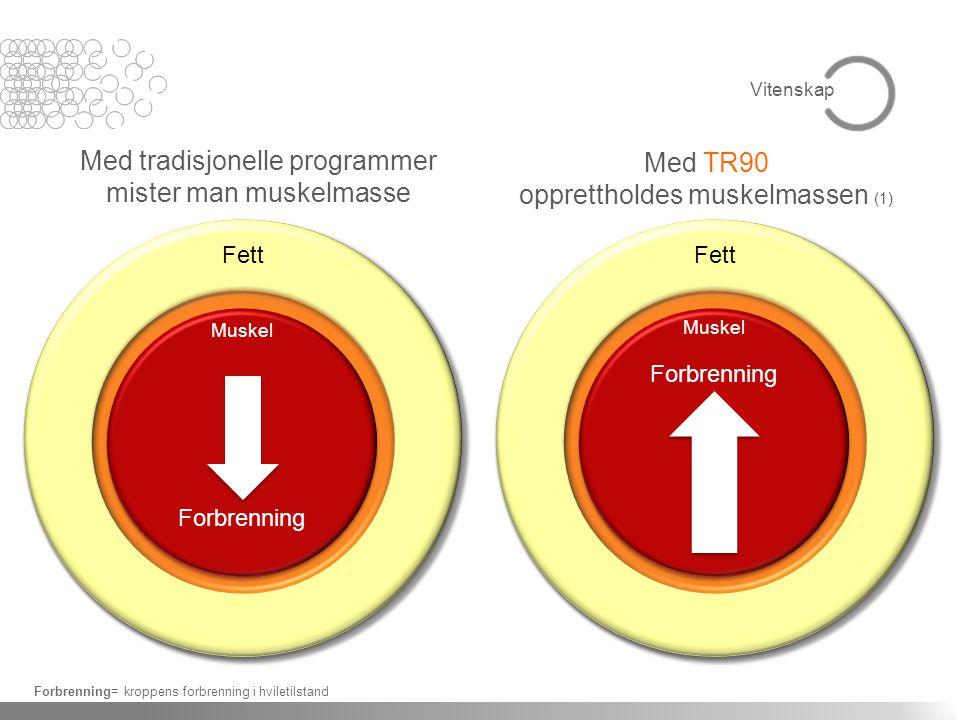 Med tradisjonelle programmer mister man muskelmasse Med TR90 opprettholdes muskelmassen (1) Forbrenning= kroppens forbrenning i hviletilstand Vitenskap