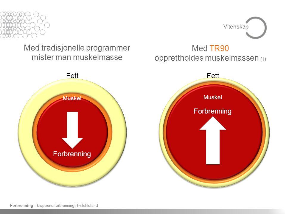 Med tradisjonelle programmer mister man muskelmasse Med TR90 opprettholdes muskelmassen (1) Forbrenning= kroppens forbrenning i hviletilstand Fett Muskel Forbrenning Fett Muskel Forbrenning