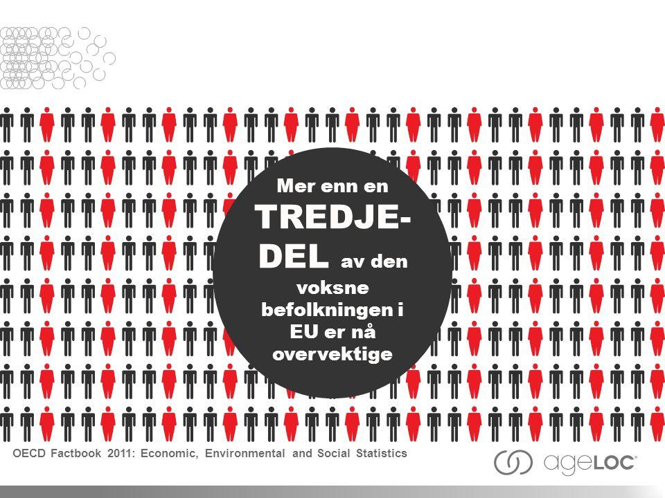 Mer enn en TREDJE- DEL av den voksne befolkningen i EU er nå overvektige OECD Factbook 2011: Economic, Environmental and Social Statistics