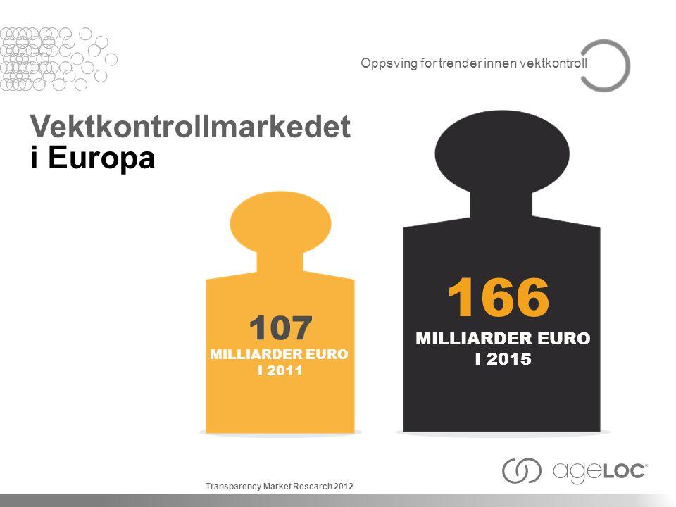 Oppsving for trender innen vektkontroll Vektkontrollmarkedet i Europa 166 MILLIARDER EURO I 2015 107 MILLIARDER EURO I 2011 Transparency Market Research 2012