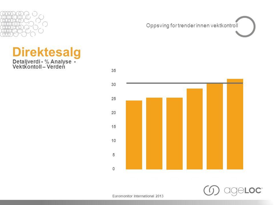 Direktesalg Detaljverdi - % Analyse - Vektkontoll – Verden 2007 35 30 25 20 15 10 5 0 2008 2009 2010 20112012 Euromonitor International 2013 Oppsving for trender innen vektkontroll