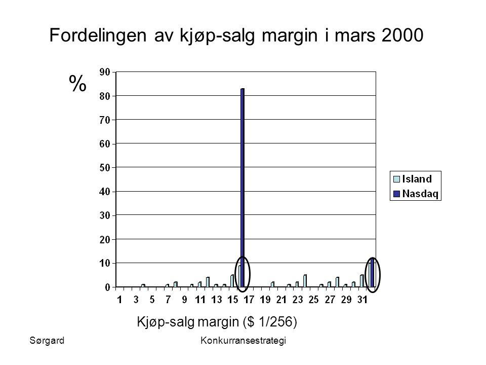 SørgardKonkurransestrategi Kjøp-salg margin ($ 1/256) % Fordelingen av kjøp-salg margin i mars 2000