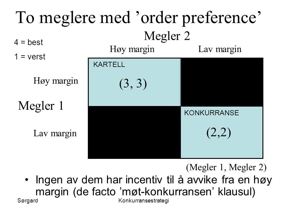 SørgardKonkurransestrategi (Megler 1, Megler 2) To meglere med 'order preference' Megler 2 Høy marginLav margin Megler 1 Høy margin Lav margin (3, 3)