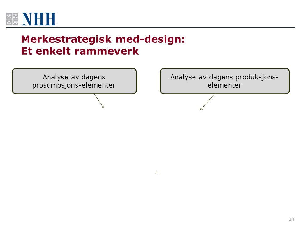14 Merkestrategisk med-design: Et enkelt rammeverk Analyse av dagens prosumpsjons-elementer Analyse av dagens produksjons- elementer