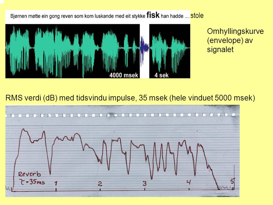 stole Omhyllingskurve (envelope) av signalet RMS verdi (dB) med tidsvindu impulse, 35 msek (hele vinduet 5000 msek)