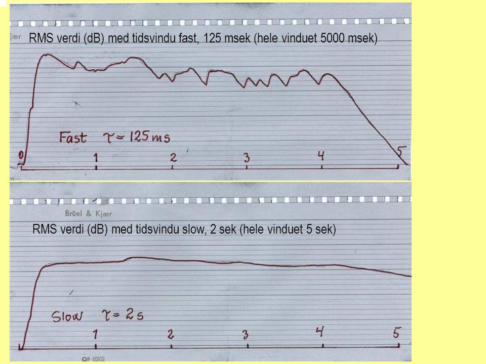 RMS verdi (dB) med tidsvindu fast, 125 msek (hele vinduet 5000 msek) RMS verdi (dB) med tidsvindu slow, 2 sek (hele vinduet 5 sek)